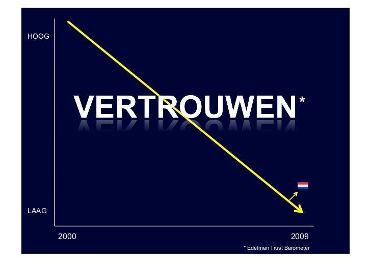 HOOG                                        *     LAAG          2000                     2009               * Edelman Trus...