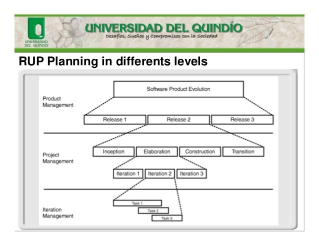 RUP Planning in differents levels