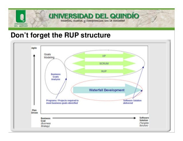 Don't forget the RUP structure