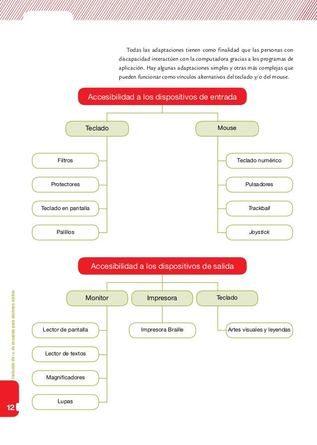 Inclusióndeticenescuelasparaalumnossordos12Todas las adaptaciones tienen como finalidad que las personas condiscapacidad i...