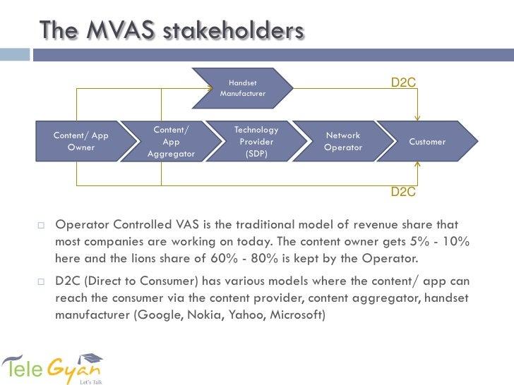 M Vas In India Slide 2
