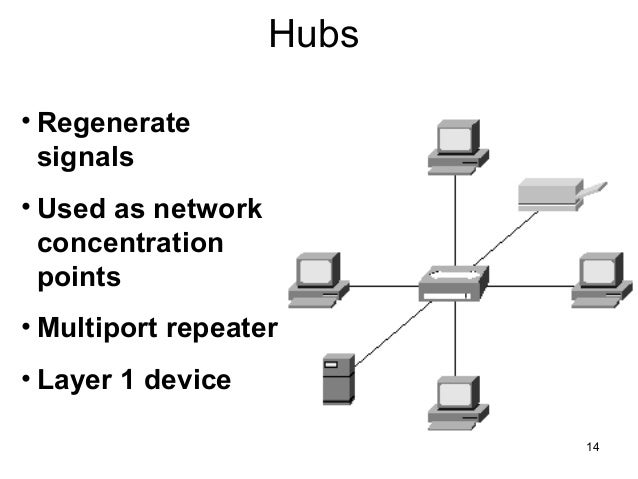 internetworking devices networking