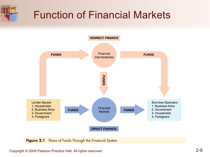 function of financial system Advertisements: structure and function of of indian financial system financial system is a set of institutional arrangements through which financial surpluses in the economy are mobilised.