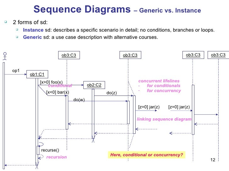 M03 2 behavioral diagrams for each conference loop 12 ccuart Choice Image