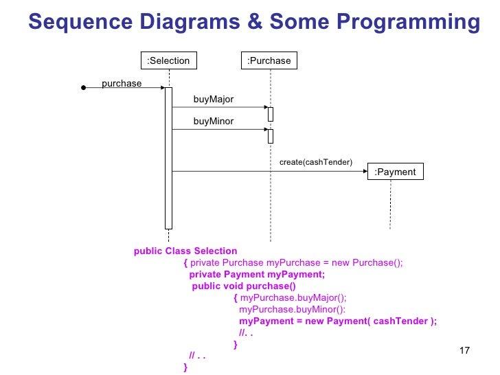 M03 2 behavioral diagrams 17 public ccuart Choice Image