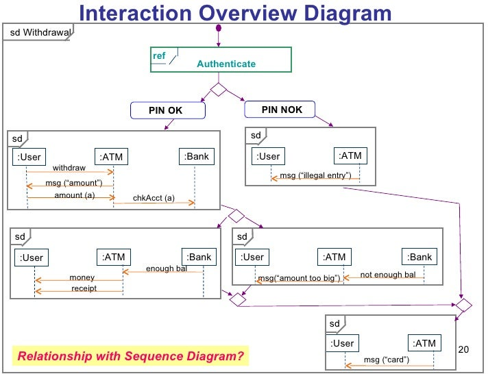 M03 2 behavioral diagrams 20 sd ccuart Choice Image