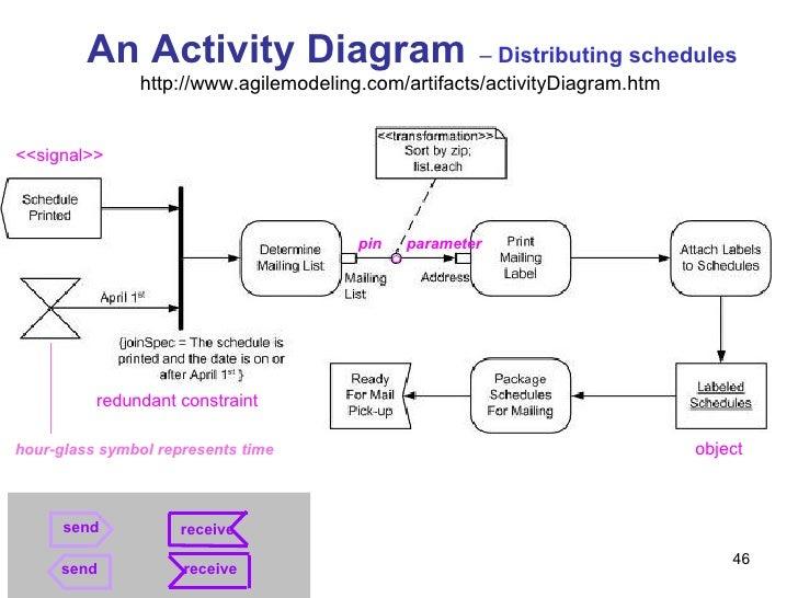 M03 2 behavioral diagrams 46 an activity diagram ccuart Gallery
