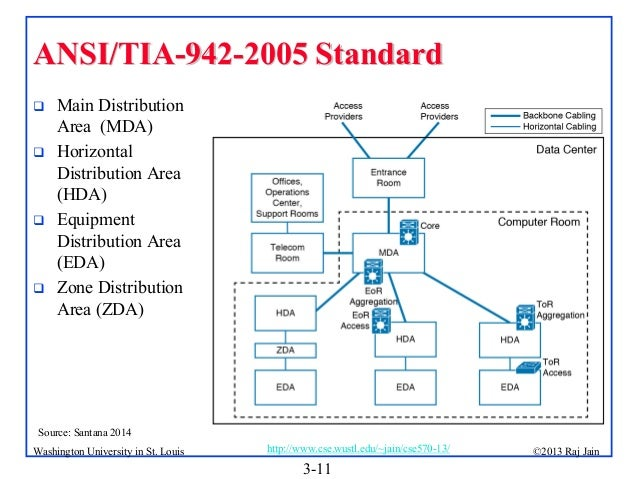Topology Design and Cabling Specifications