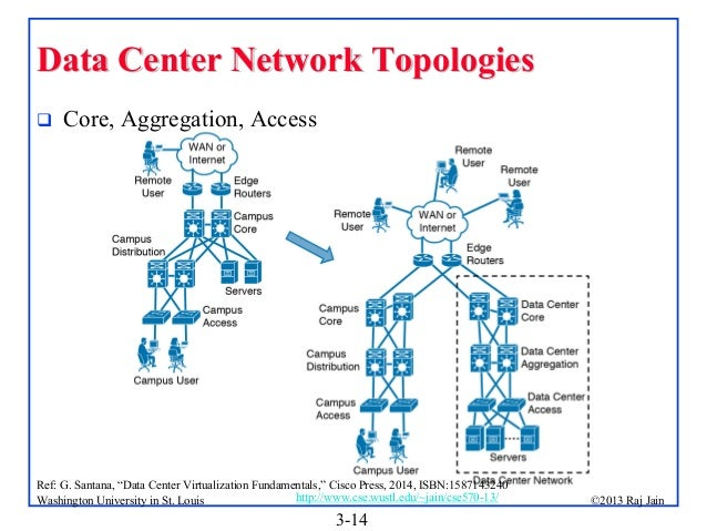 Data center network topologies 14 data center network topologies publicscrutiny Image collections