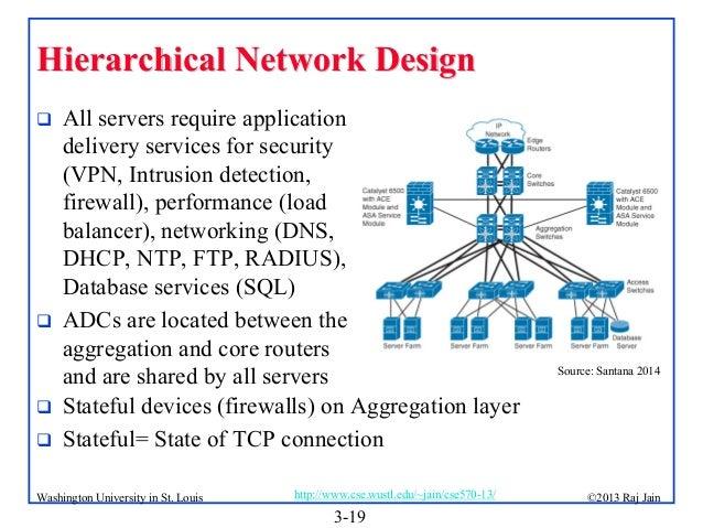 Data Center Network Topologies