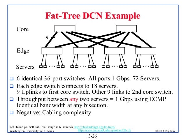 fat tree network topology gallery