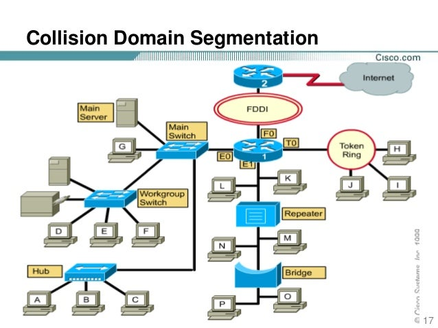 layer 2 domains paper What is layer 2 switching | what is collision domain hub | ccna training online  layer 2 bridging in vmware nsx - duration:  how many broadcast domains diagram question ccna - duration:.