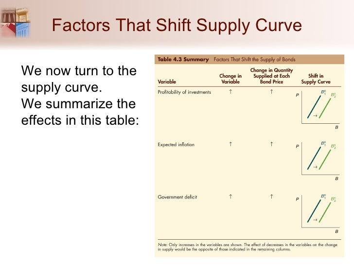 Change In Supply Curve Chapter 04_Why ...