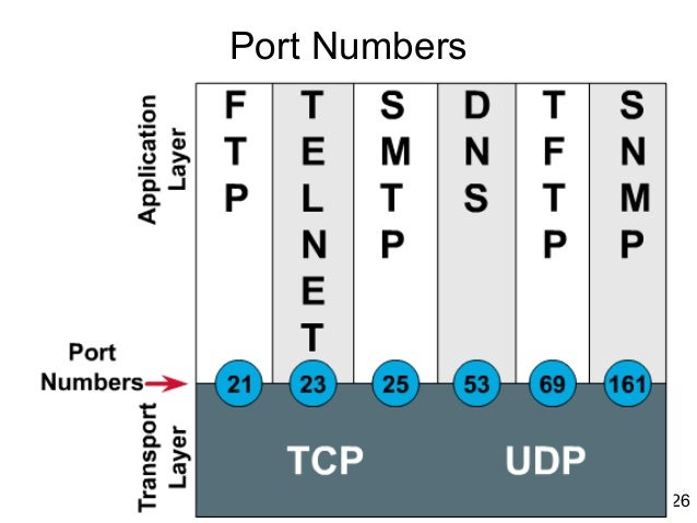 common port assignments This summary gives you a list of the port numbers relevant to the services that   ports, then use firewall rules to forward requests from the standard ports.