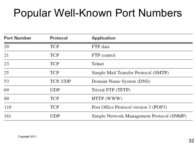 Listing with Well-Known Ports