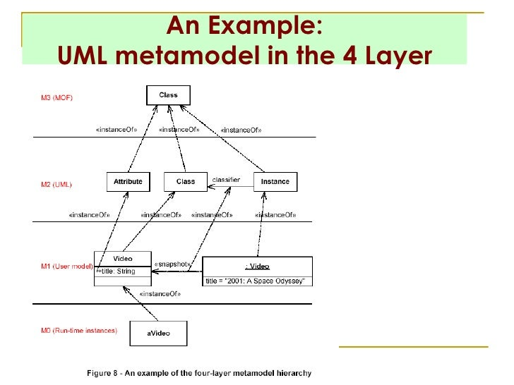 M05 metamodel an example uml metamodel in the 4 layer ccuart Images