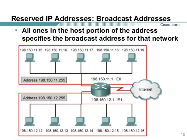 IP adress and routing(networking)