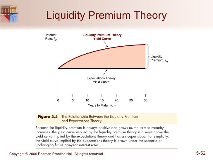 how can risk influence risk premium Industry value (also called industry fair value) can also affect levels and  mium ( irp) rejecting risk-free rate of return to analyze industry risk.