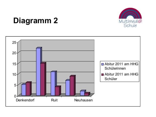 Diagramm 2 0 5 10 15 20 25 Denkendorf Ruit Neuhausen Abitur 2011 am HHG Schülerinnen Abitur 2011 am HHG Schüler
