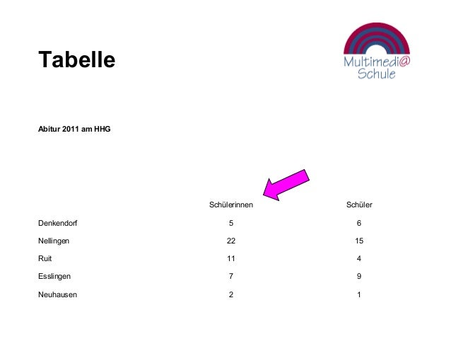 Tabelle Abitur 2011 am HHG Schülerinnen Schüler Denkendorf 5 6 Nellingen 22 15 Ruit 11 4 Esslingen 7 9 Neuhausen 2 1