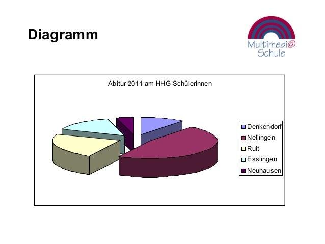 Diagramm Abitur 2011 am HHG Schülerinnen Denkendorf Nellingen Ruit Esslingen Neuhausen