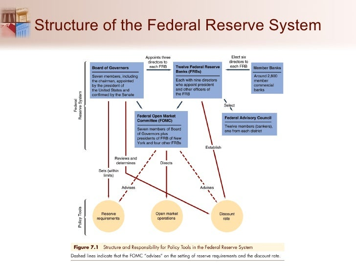 Federal Reserve System Structure Chapter 07_Central Ban...