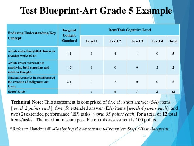 M1 designing the assessment june 2014 final test blueprint art grade 5 example malvernweather Choice Image