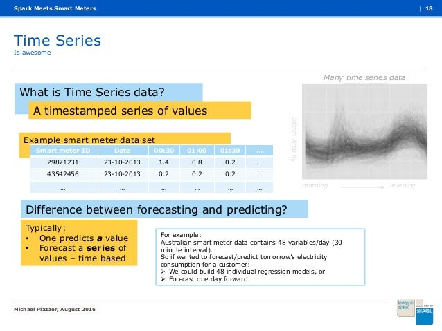 Spark meets Smart Meters - 웹