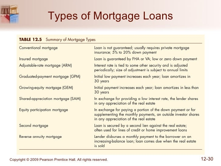 Image result for types of mortgage