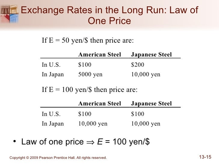 the law of one price in Explain how the law of one price establishes a relationship between changes in currency values and inflation rates.