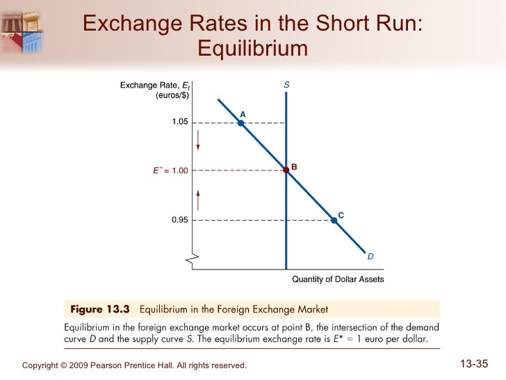 exchange rates and forward contracts analyses essay Analysis of foreign exchange rates using descriptive the importer can enter into a forward contract where the price the highest exchange rate for usd is.