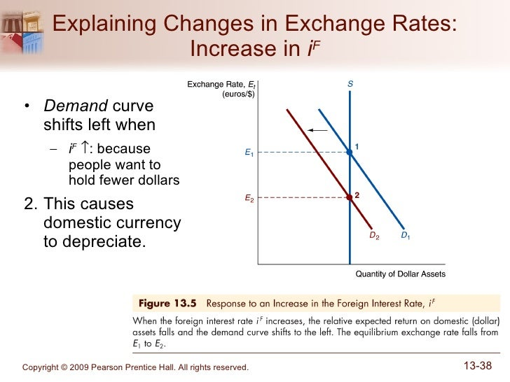 How to read foreign exchange rates