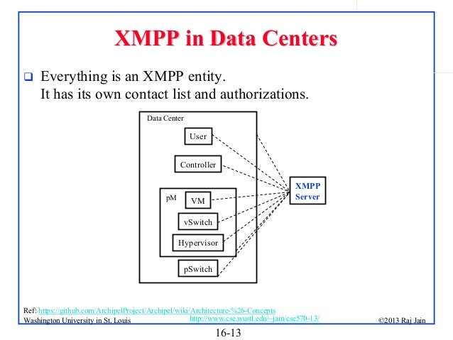 XMPP in Data Centers   Everything is an XMPP entity. It has its own contact list and authorizations. Data Center  User Co...