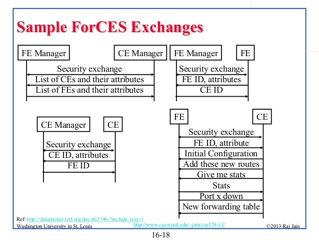 Sample ForCES Exchanges FE Manager  CE Manager  Security exchange List of CEs and their attributes List of FEs and their a...
