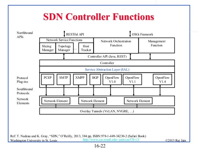 SDN Controller Functions Northbound APIs  OSGi Frameork  RESTful API Network Service Functions Slicing Manager  Topology M...