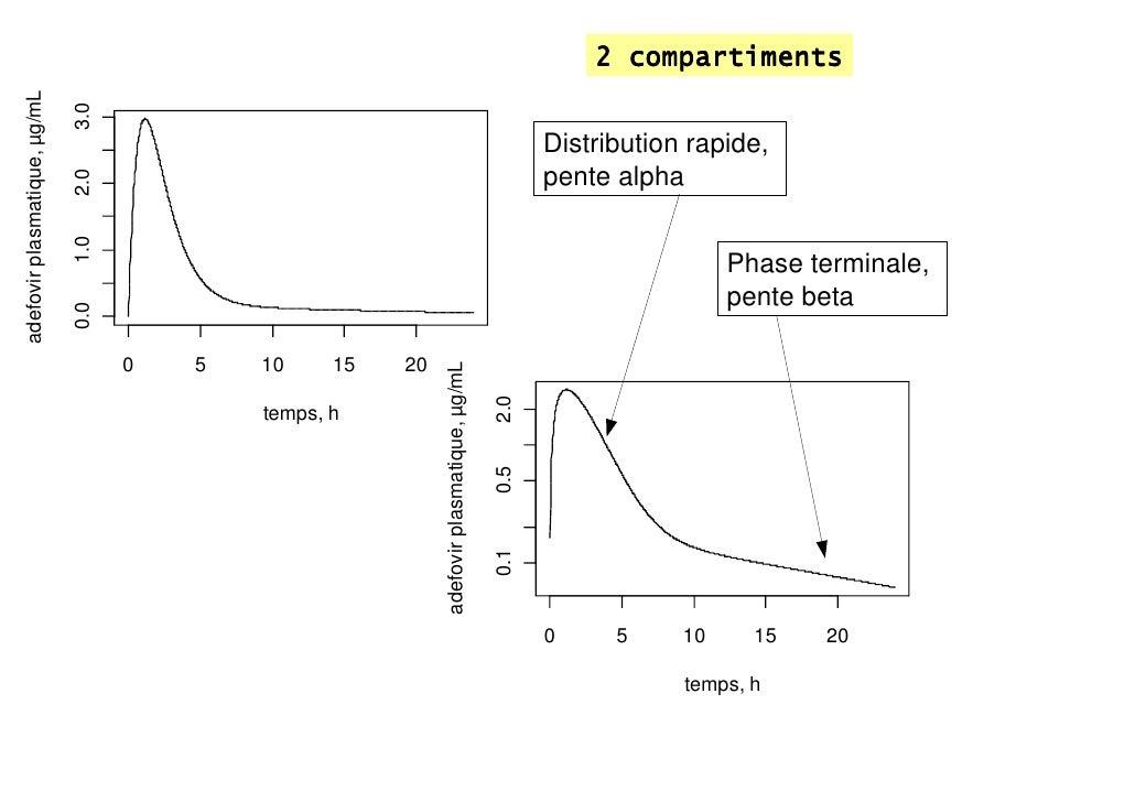 2 compartimentsadefovir plasmatique, µg/mL                              3.0                                               ...