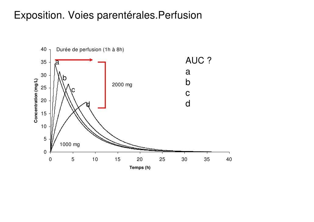 Exposition. Voies parentérales.Perfusion                           40       Durée de perfusion (1h à 8h)                  ...