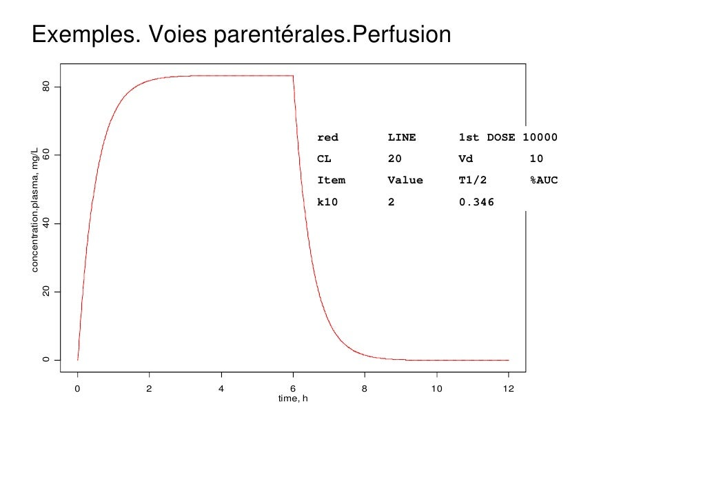 Exemples. Voies parentérales.Perfusion               80                                                   red        LINE ...