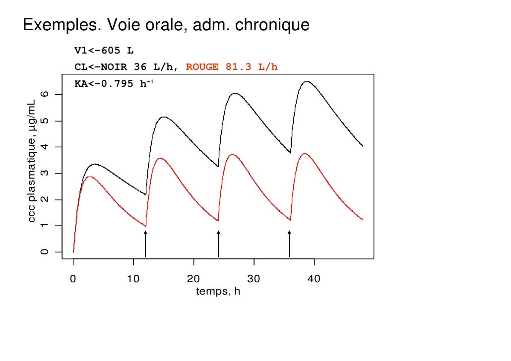 Exemples. Voie orale, adm. chronique                            V1<-605 L                            CL<-NOIR 36 L/h, ROUG...