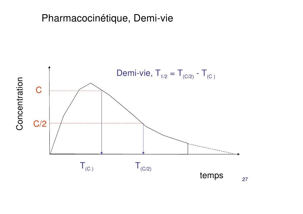 Pharmacocinétique, Demi-vie                                Demi-vie, T1/2 = T(C/2) - T(C )Concentration                C  ...