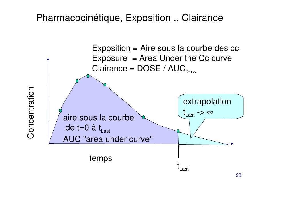 Pharmacocinétique, Exposition .. Clairance                             Exposition = Aire sous la courbe des cc            ...