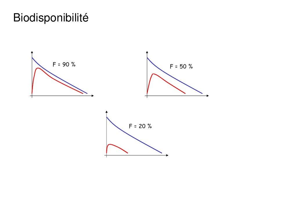 Biodisponibilité        F = 90 %              F = 50 %                   F = 20 %