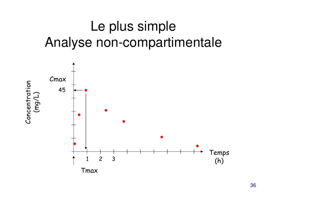 Le plus simple                Analyse non-compartimentale                CmaxConcentration                  45   (mg/L)   ...