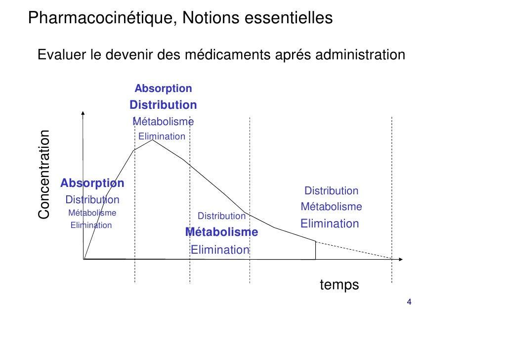 Pharmacocinétique, Notions essentielles Evaluer le devenir des médicaments aprés administration                           ...