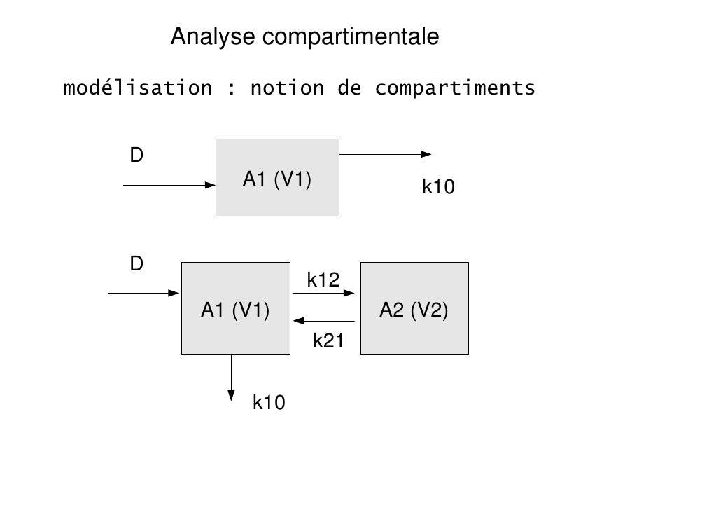 Analyse compartimentalemodélisation : notion de compartiments     D               A1 (V1)             k10     D           ...
