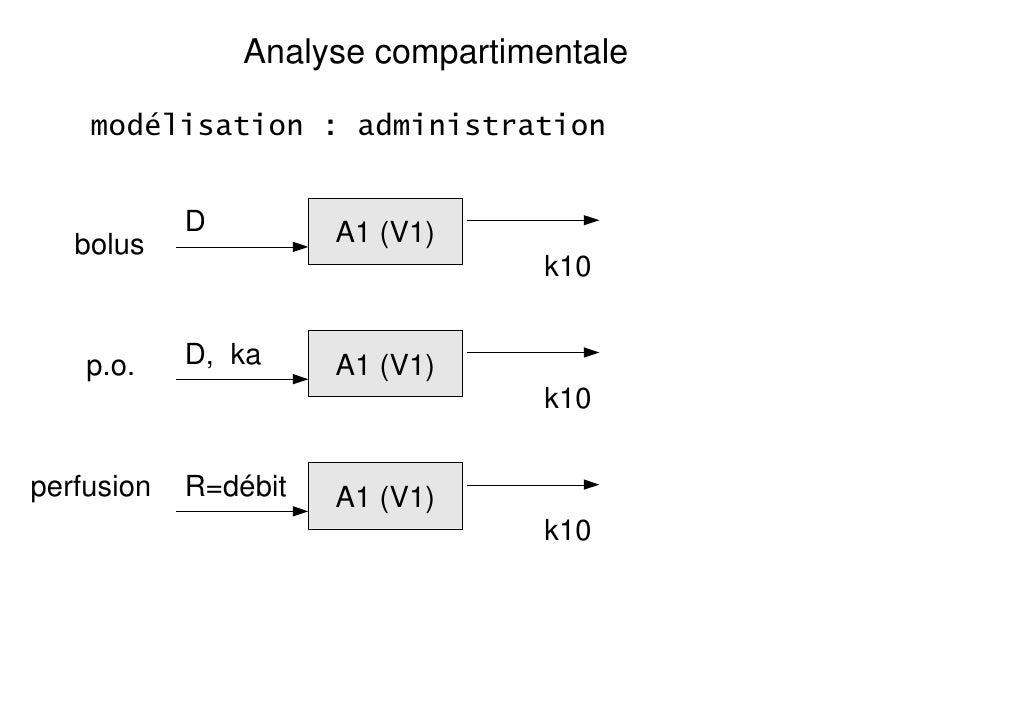 Analyse compartimentale    modélisation : administration            D         A1 (V1)   bolus                             ...