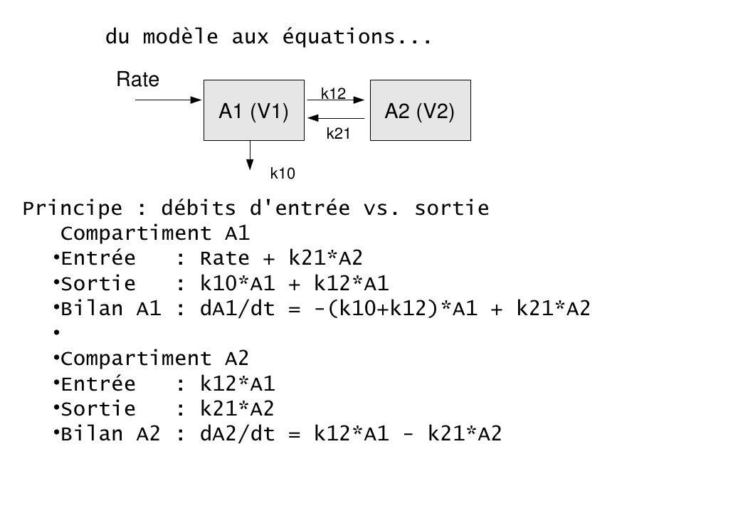 du modèle aux équations...       Rate                          k12               A1 (V1)          A2 (V2)                 ...