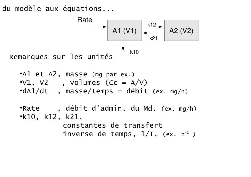 du modèle aux équations...                 Rate                                     k12                          A1 (V1)  ...