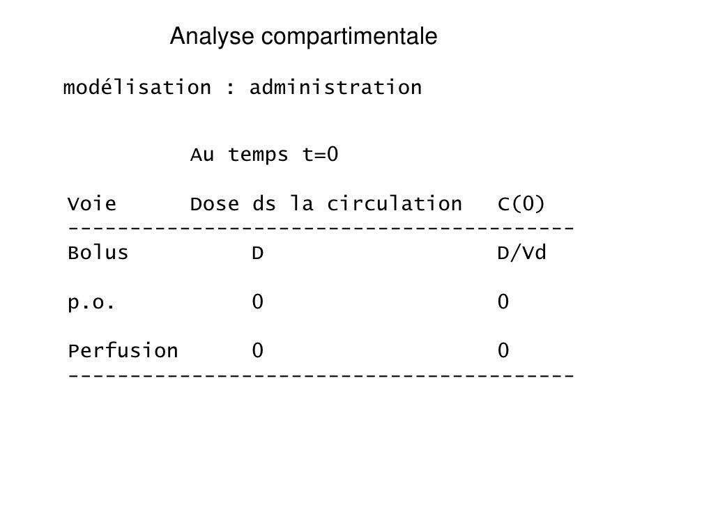 Analyse compartimentalemodélisation : administration          Au temps t=0Voie      Dose ds la circulation   C(0)---------...