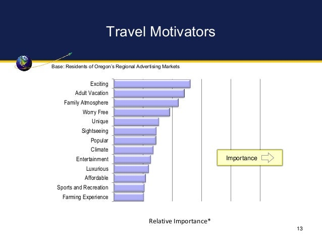 Travel Motivators Exciting Adult Vacation Family Atmosphere Worry Free Unique Sightseeing Popular Climate Entertainment Lu...